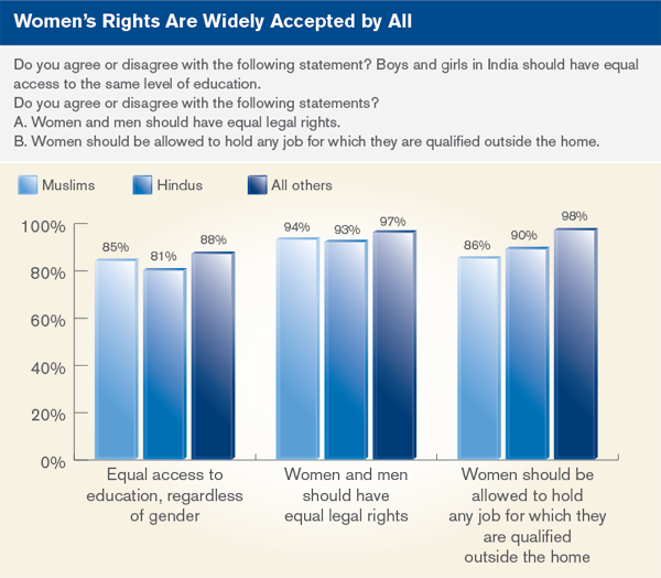 women's rights are widely accepted by all