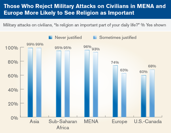 Those who reject military attacks on civilians in MENA and Europe more likely to see religion as important