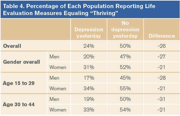 Percentage of Each Population REporting Life Evaluation Measures Equaling