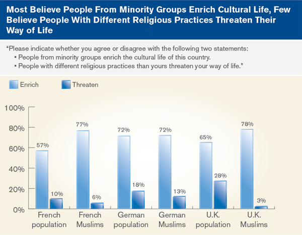islamophobia understanding anti muslim sentiment in the west most believe people from minority groups enrich cultural life few believe people different religious