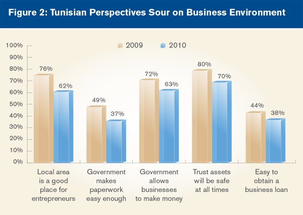 Tunisian Perspectives Sour on Business Environment