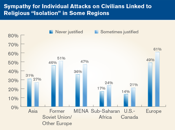 Sympathy for individual attacks on civilians linked to religious