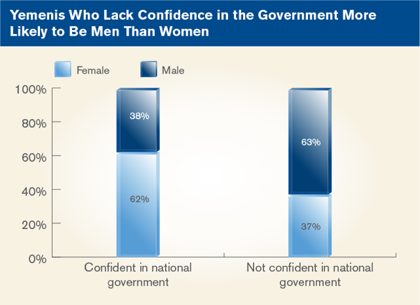 Yemenis Who Lack Confidence in Government More Likely to Be Men Than Women