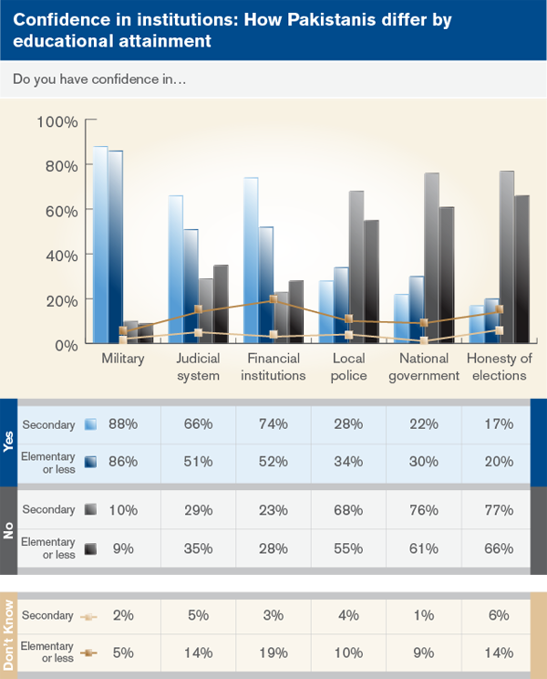 Confidence in institutions: How Pakistanis differ by educational attainment