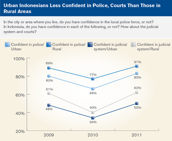 Urban Indonesians Less confident in police, courts than those in rural areas