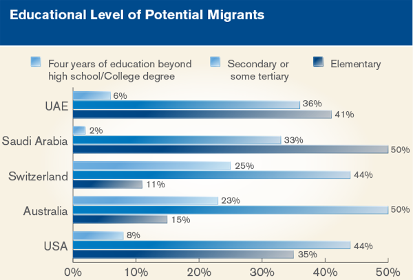 Educational Level of Potential Migrants
