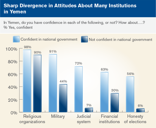 Sharp Divergence in Attitudes About Many Institutions in Yemen
