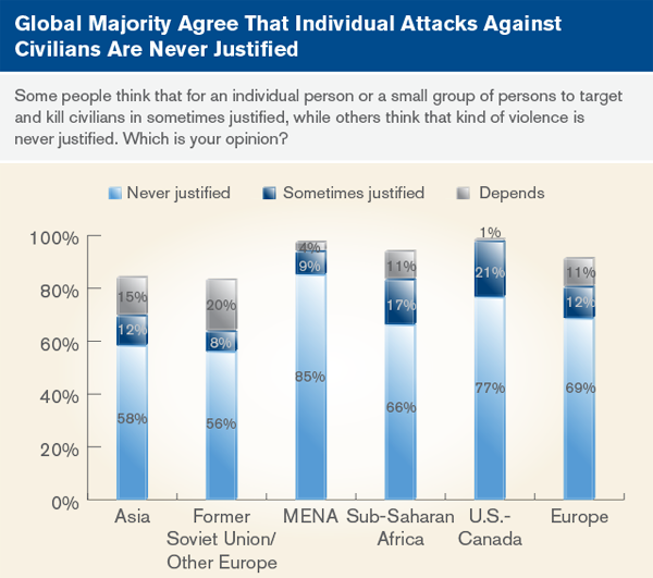 Global majority agree that individual attacks against civilians are never justified