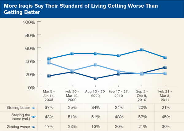 More Iraqis Say Their Standard of Living Getting Worse Than Getting Better