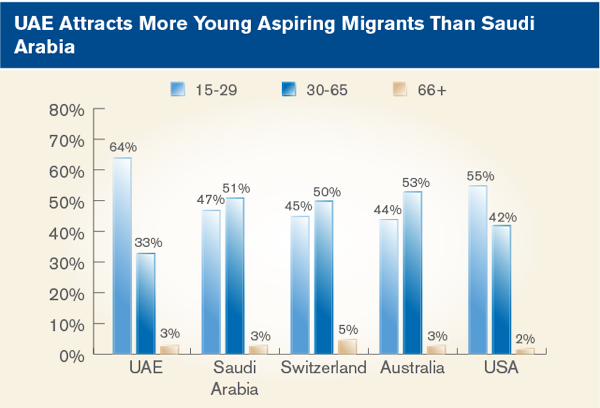 UAE Attracts More Young Aspiring Migrants Than Saudi Arabia