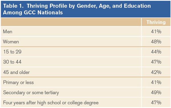 Thriving Profile by Gender, Age, and Education Among GCC Nationals