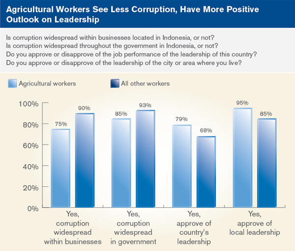 Agricultural workers see less corruption, have more positive outlook on leadership