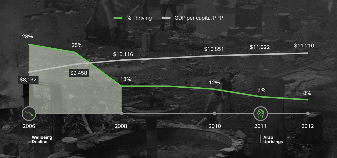 Life Ratings: Arab Uprisings