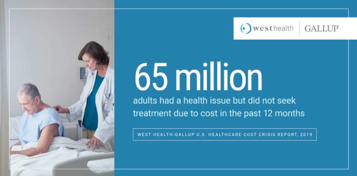 Descriptive graphic of the West Health finding that 65 million adults had a health issue but did not seek treatment due to cost.