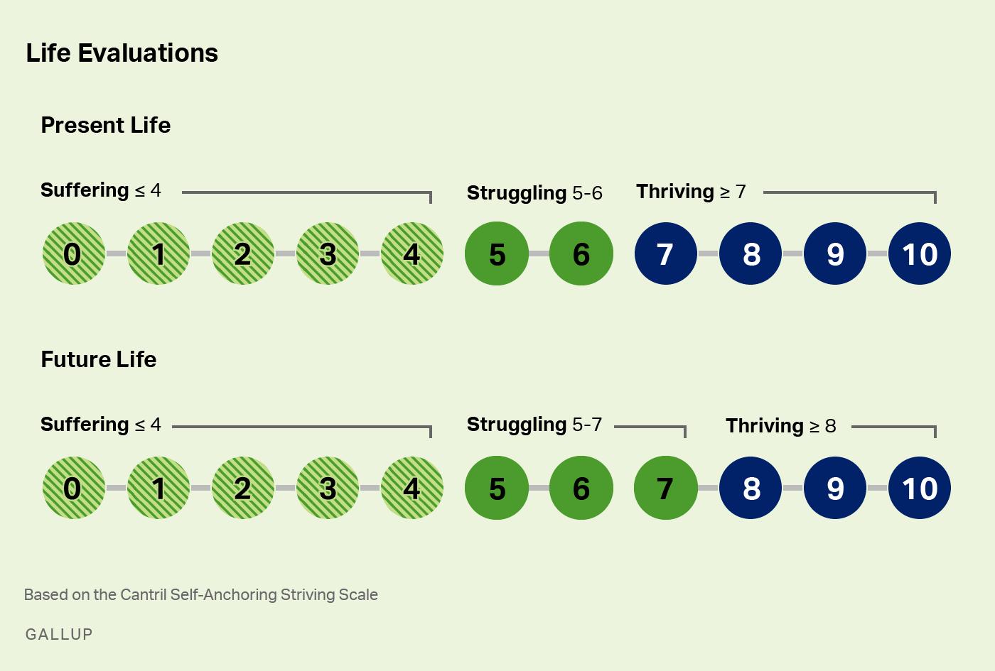 Life Evaluation Index