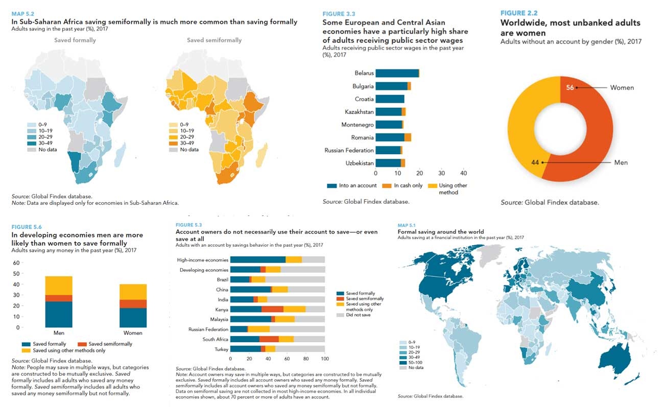 A collage of different graphics from the Global Findex database report showcasing the elegant and colorful design.