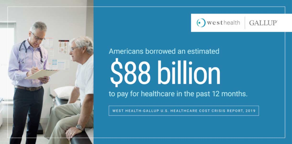 Descriptive graphic of West Health finding that Americans borrowed an estimated $88 billion to pay for healthcare in the past 12 months.