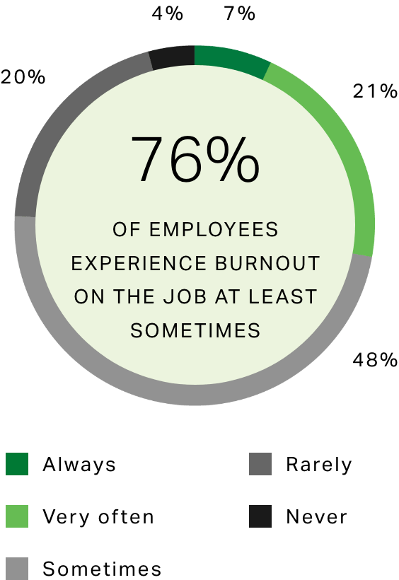 Circle graph showing percentage breakdown of employees experiencing burnout always, very often, sometimes, rarely and never. 76% sometimes or more.