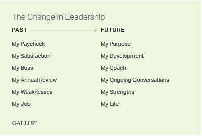 Custom graphic. The change in leadership needed because of today's changing workplace needs.