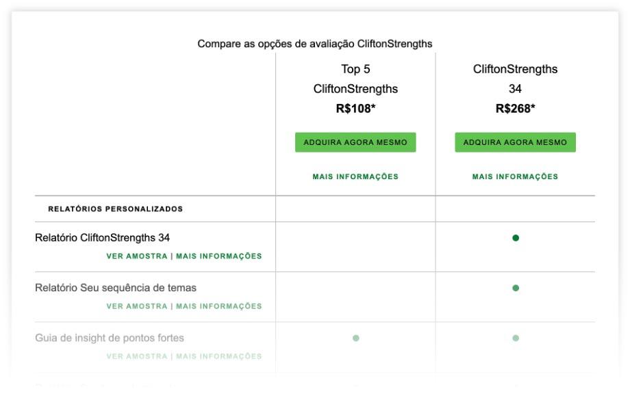 Gráfico de comparação das opções de compra CliftonStrengths
