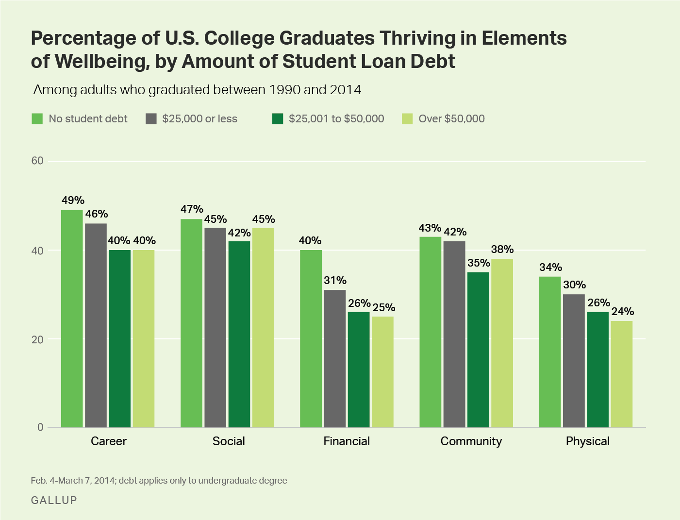 Percentage of graduates thriving in wellbeing, by student loan debt.
