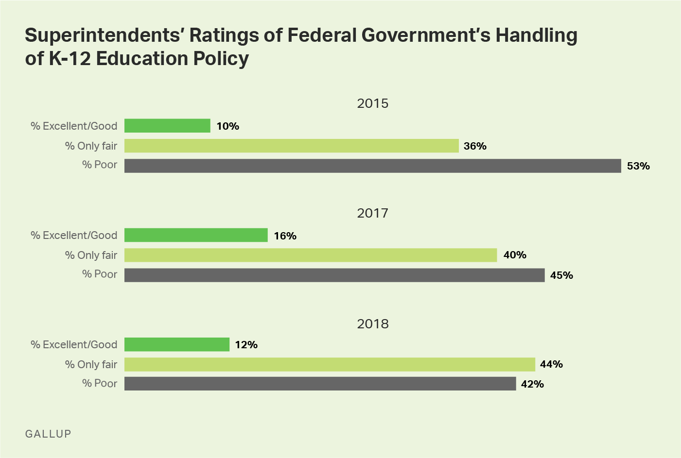 Custom Graphic Showing Superintendents' Ratings of Federal Government's Handling of Education Policy