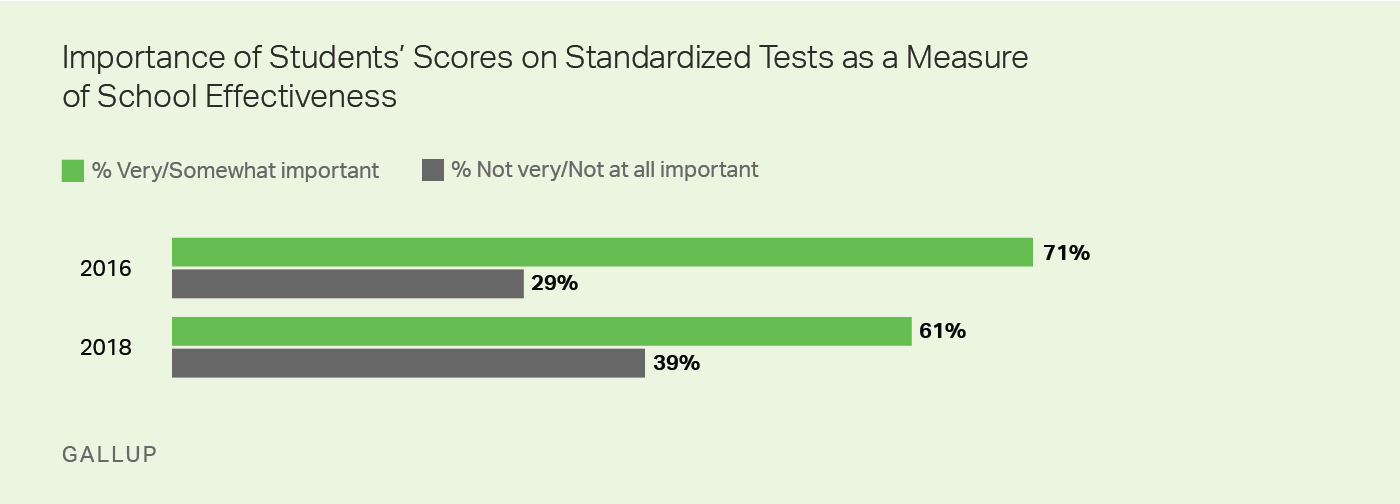 Graphic: Importance of Standardized Tests as a Measure of School Effectiveness.