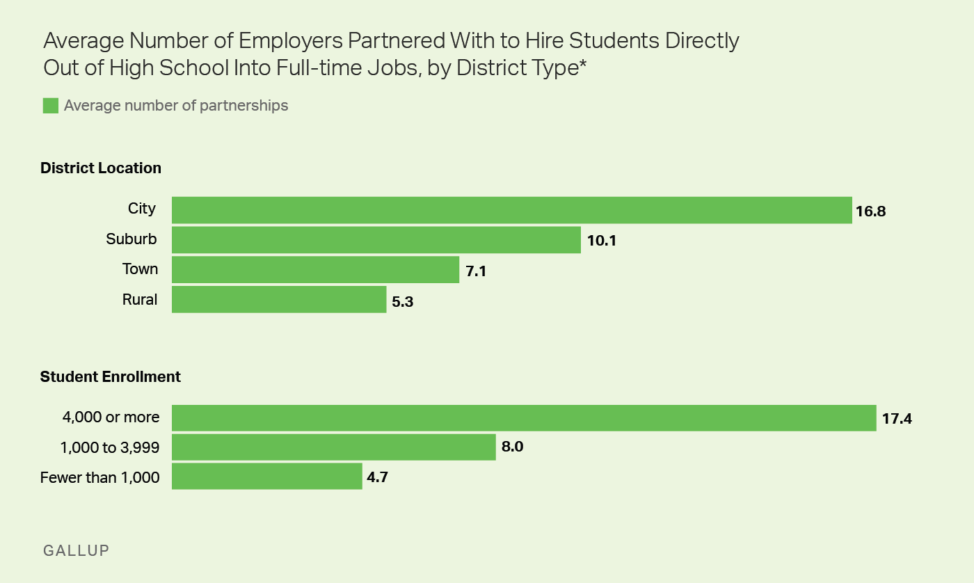 Graphic: The average number of employers a high school partners with to hire students out of high school by district type.