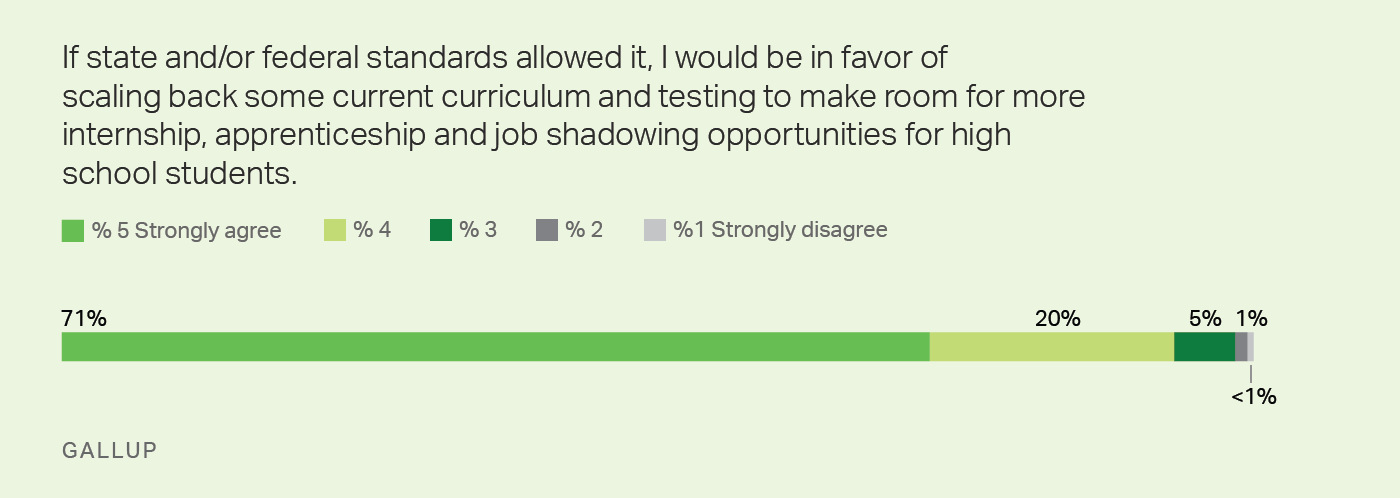 Graphic: 71% of superintendents favor scaling back curriculum and testing to make room for work experience for high school students.