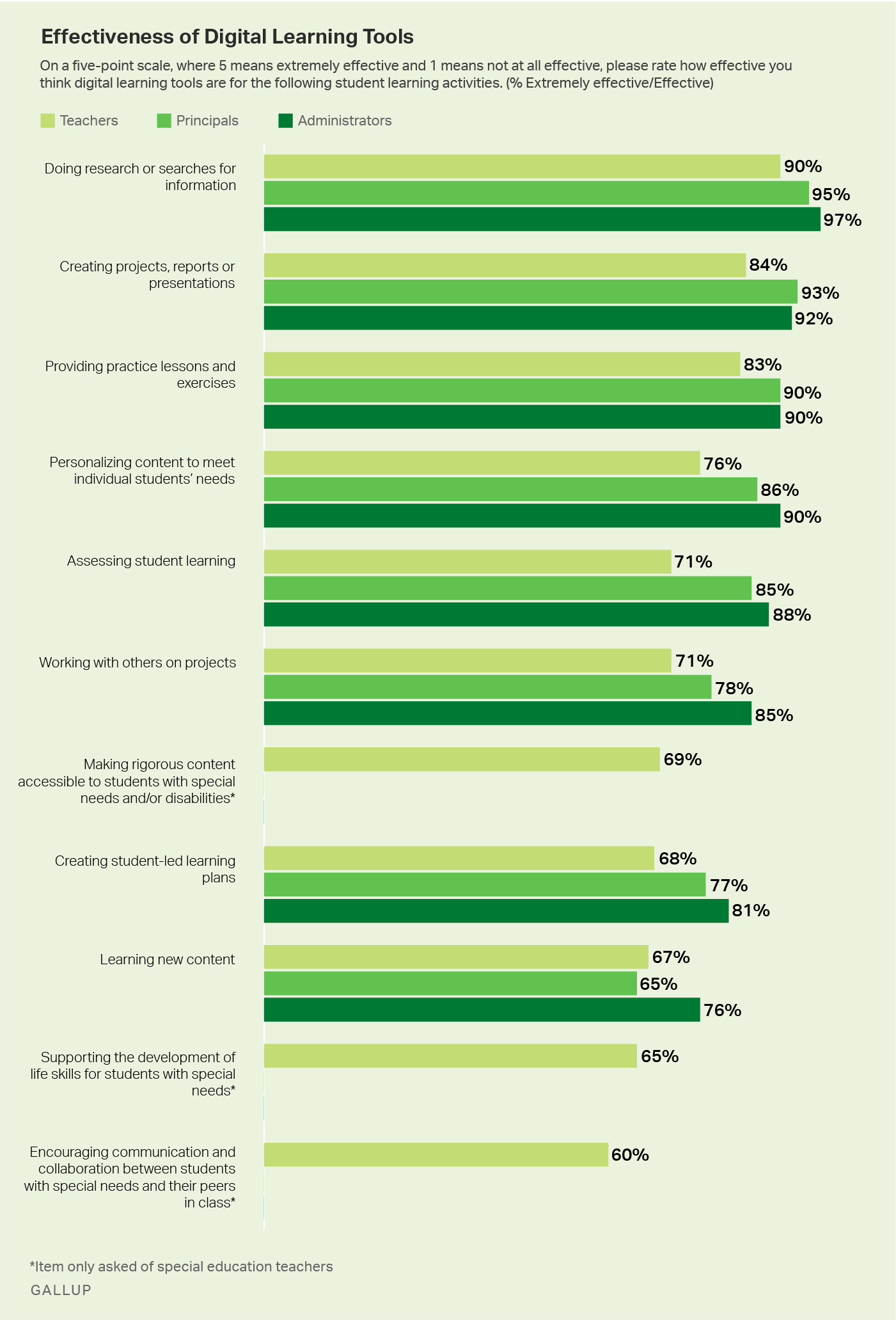 Custom graphic. Effectiveness of Digital Learning Tools among Teachers, Principals and administrators.