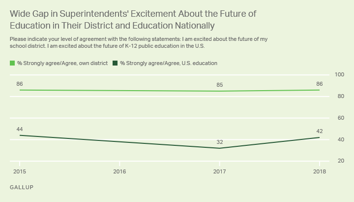 Line Graph Showing Gap Between Superintendents' Views of Own District Versus Education Nationally