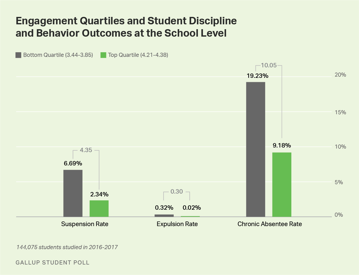 Line graph. Suspension rates, expulsion rates and chronic absentee rates are significantly lower among students in the top quartile of engagement compared with those in the bottom quartile.