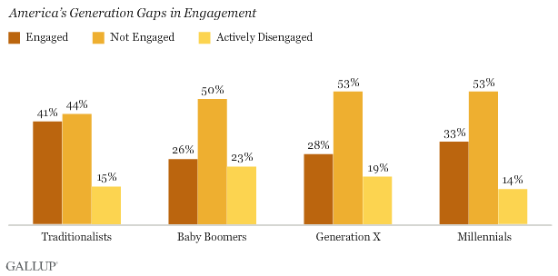 America's Generation Gaps in Engagement