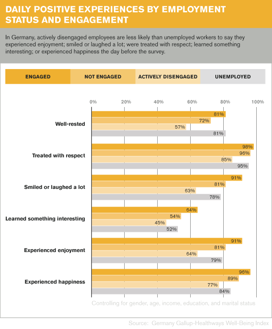 Daily Positive Experiences by Employment Status and Engagement