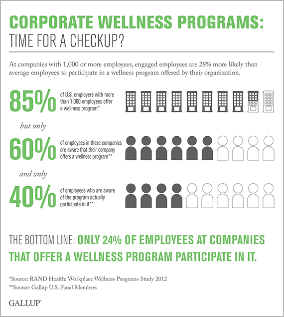 Corporate Wellness Programs: Time for a Checkup?