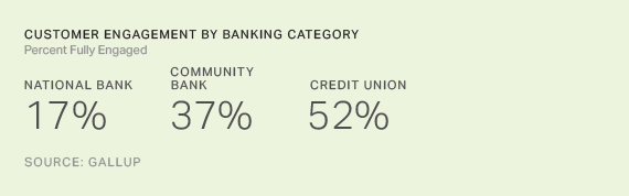 Customer Engagement by Banking Category