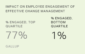 Managing in Tough Financial Times: Does Engagement Help?