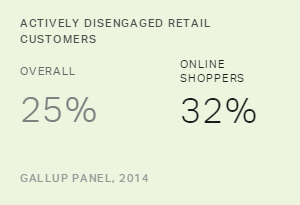Actively Disengaged Retail Customers