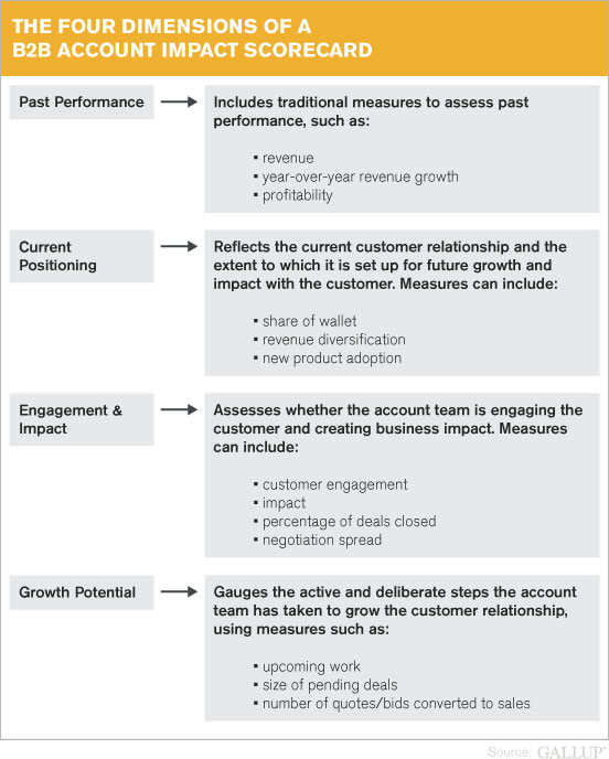 The Four Dimensions of a B2B Account Impact Scorecard