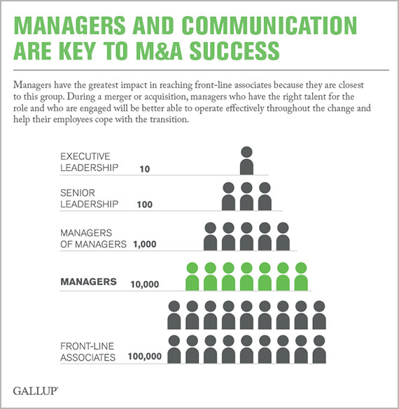 Managers and Communication Are Key to M&A Success