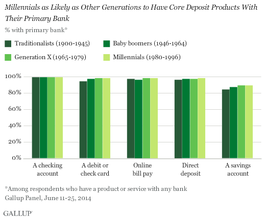 Millennials as Likely as Other Generations to Have Core Deposit Products With Their Primary Bank