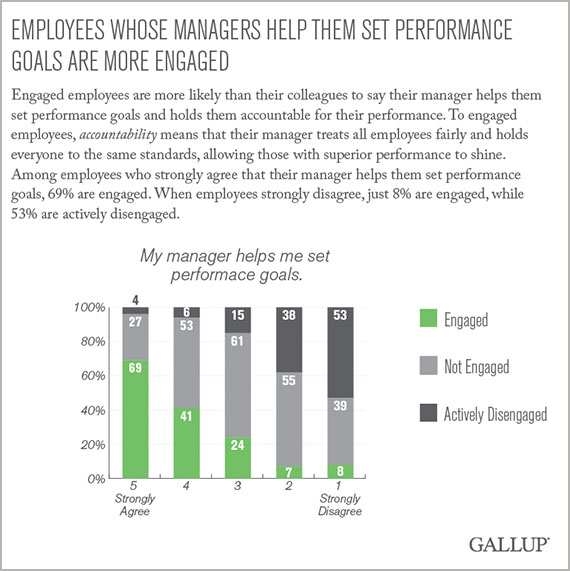 Employees whose managers help them set performance goals are more engaged