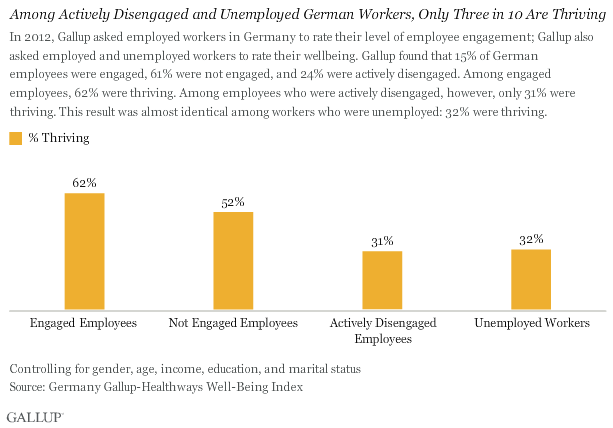 Among Actively Disengaged and Unemployed German Workers, Only Three in 10 Are Thriving