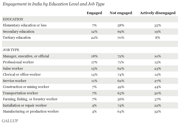 Engagement in India by Education Level and Job Type