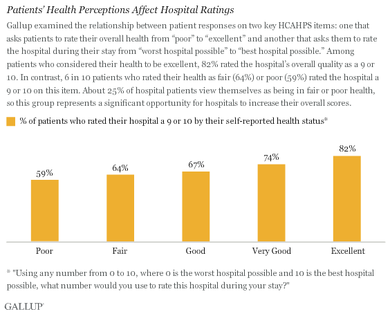 Patients' Health Perceptions Affect Hospital Ratings