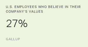 Few Employees Believe in Their Company's Values