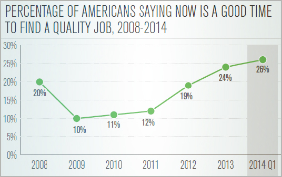 Percentage of Americans Saying Now Is a Good Time to Find a Quality Job, 2008-2014