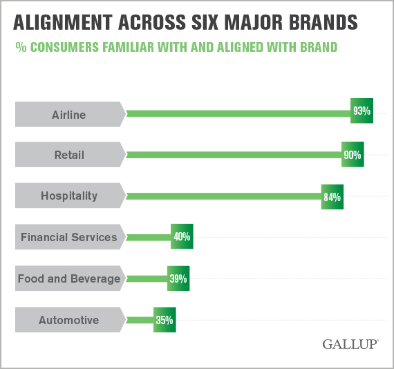 Alignment Across Six Major Brands