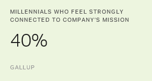 Millennials Not Connecting With Their Company's Mission