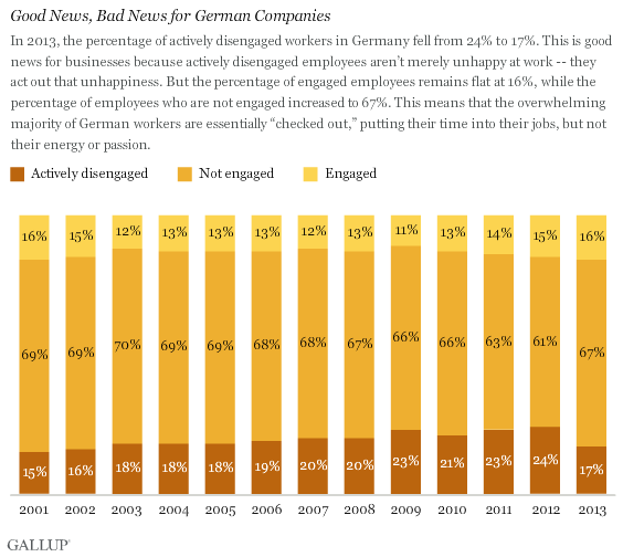 Good News, Bad News for German Companies